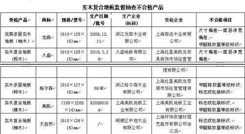 表格来源:上海市质量技术监督局