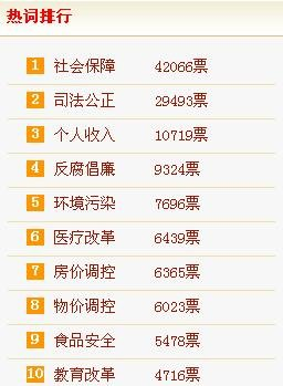 """两会调查:九成网友认为环境问题严重 半数支持征""""环境税"""""""