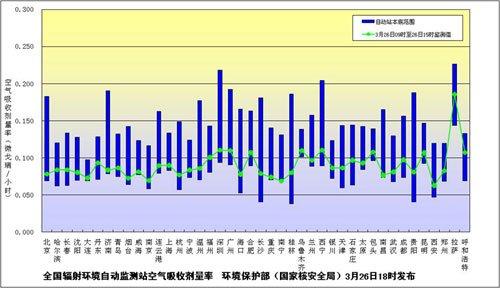 黑龙江测出极微量放射性碘 小于天然本底辐射量