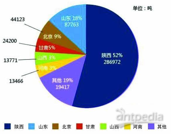 图3  2010年1-8月我国浓缩苹果汁出口主要省市