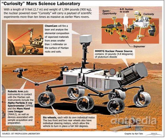 """""""好奇""""号火星车,将于11月25日发射升空"""