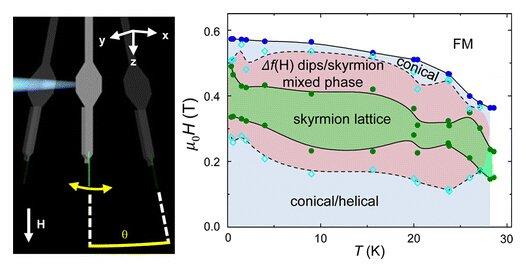 硅的测定原理图_熔点的测定实验装置图