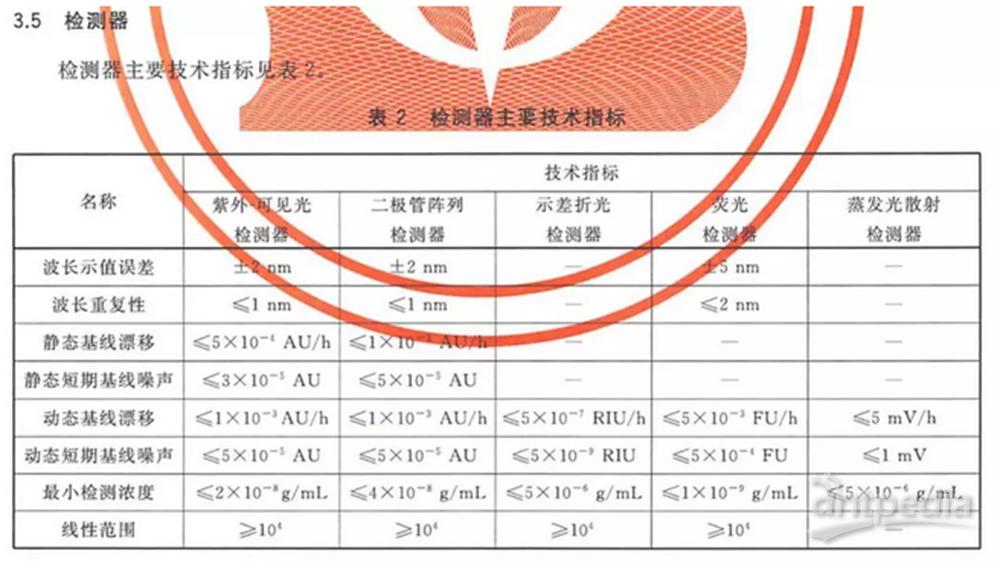 GB/T26792-2019《高效液相色谱仪》新国标发布 一文读懂数据指标变化!