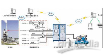 XHCEMS-40A型烟气排放连续监测系统