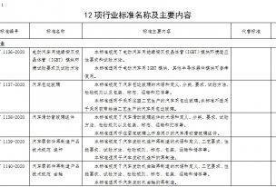 12項行業標準及和10項有色、稀土行業標準外文版公示