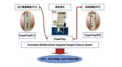 PowerPrep™ 萃取进化系统