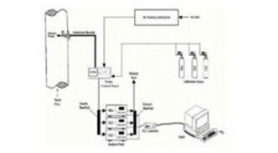 清洁排放污染物控制过程及监测CEMS
