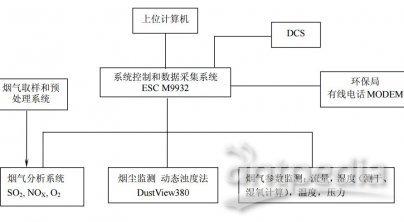 M7000型烟气排放连续监测系统