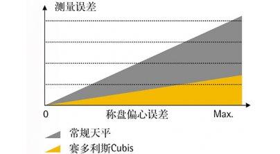 Cubis®系列电子天平