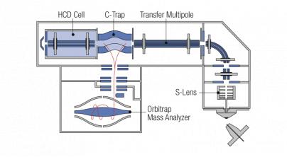 Exactive plus/EMR台式Orbitrap质谱仪